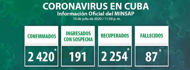 Cuba reporta siete nuevas muestras positivas a la Covid-19