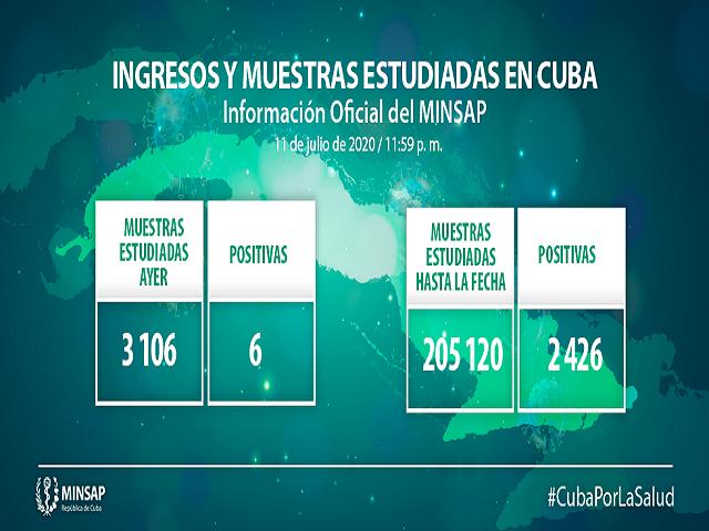 Cuba reporta seis nuevas muestras positivas a la Covid-19.