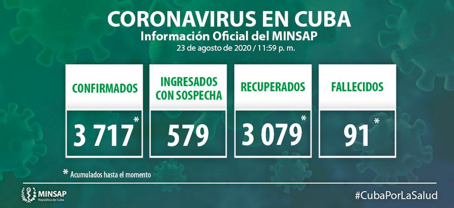 Cuba Confirms 35 New Positive Samples for Covid-19