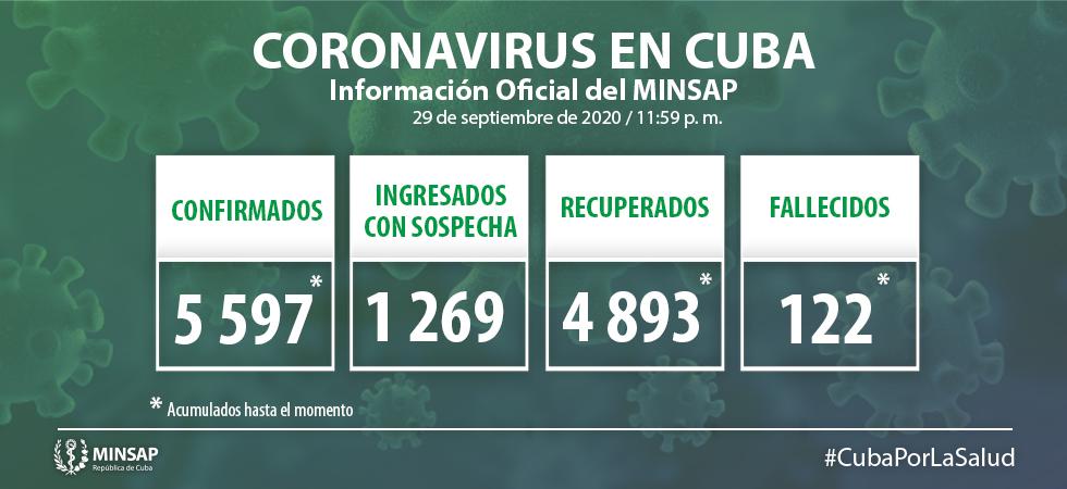 Cuba confirms 66 new positive samples for Covid-19.