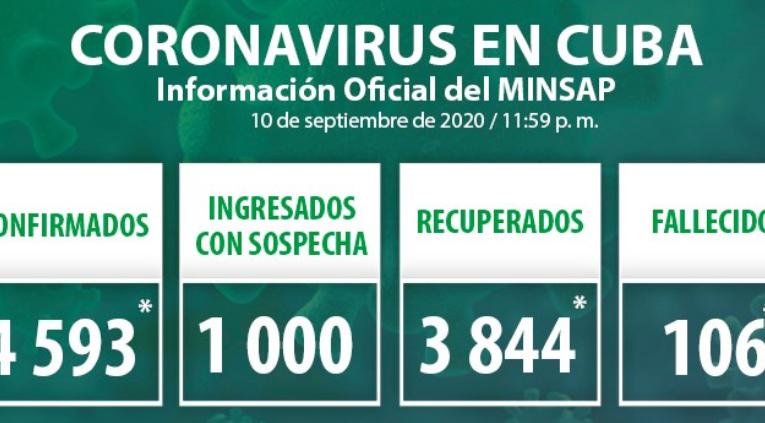 Cuba confirma 42 nuevos casos positivos a la Covid-19