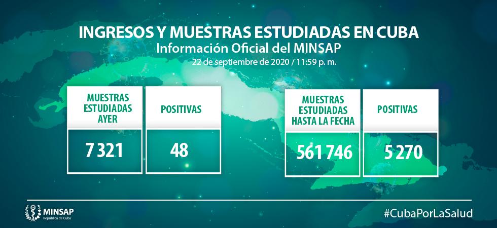 Cuba acumula 5270 muestras positivas.