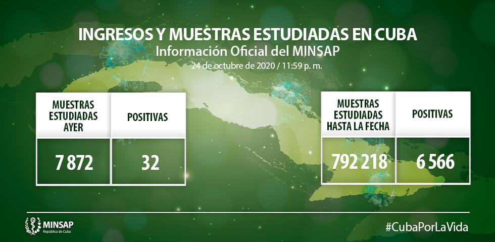 Cuba confirma 32 nuevas muestras positivas a la Covid-19.
