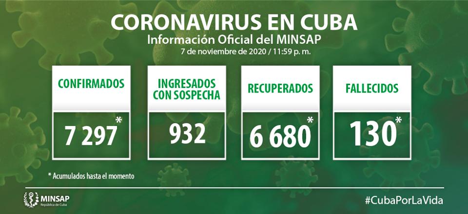 Cuba reporta 30 nuevos casos positivos a la Covid-19.