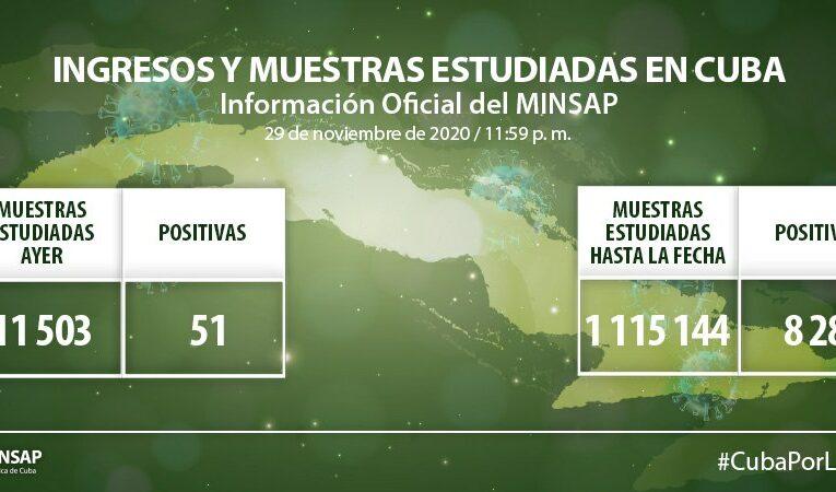 Cuba registra hoy 51 casos positivos a la Covid-19