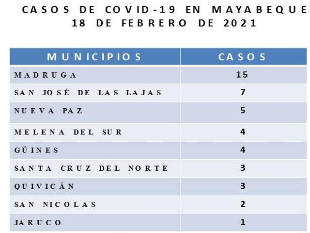 Municipio de Madruga, principal foco de Covid-19 en Mayabeque.