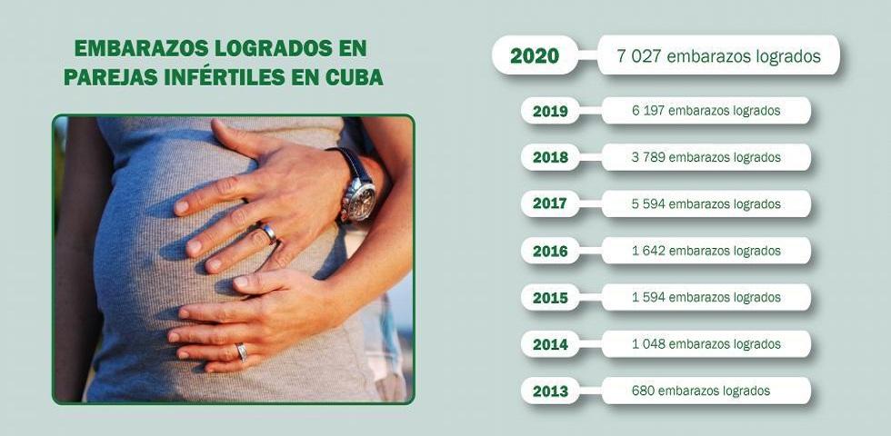 Cuba logró en 2020 la mayor cifra de embarazos en parejas infértiles.
