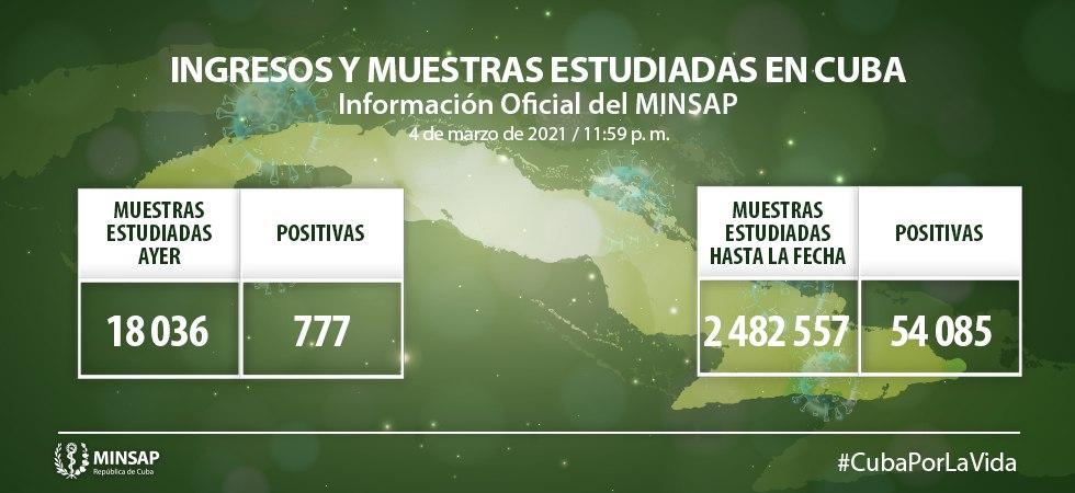 Cuba confirma reporta 777 nuevas muestras positivas de Covid-19