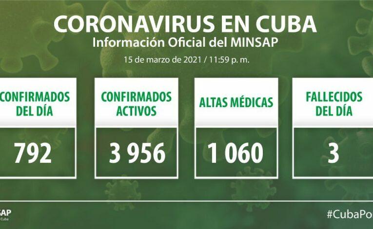 Cuba: 792 muestras positivas a la Covid-198