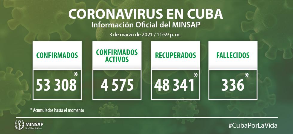 La Habana 390 casos positivos a la Covid-19.