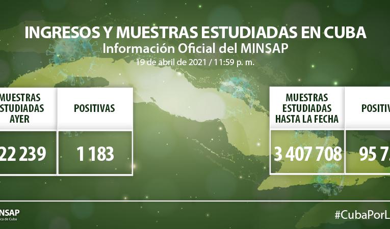 Cuba reporta hoy 1183 muestras positivas a la Covid-19