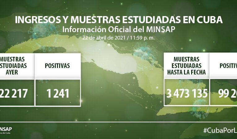 Cuba amanece hoy con 1241 muestras positivas a la Covid-19