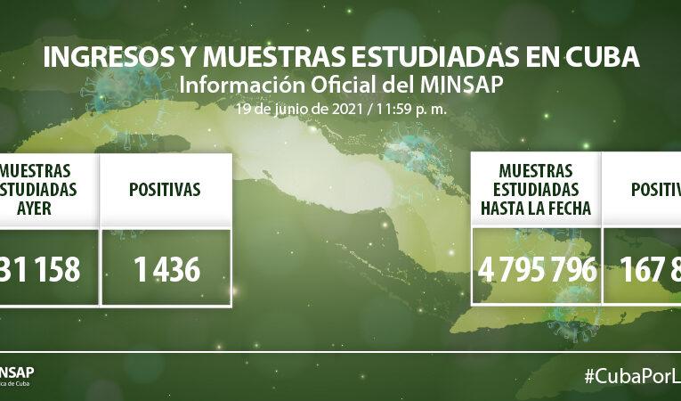 Cuba reporta hoy mil 436 muestras positivas a la Covid-19
