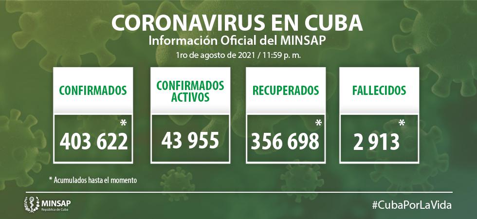 Cuba reports 9279 positive samples of Covid-19.