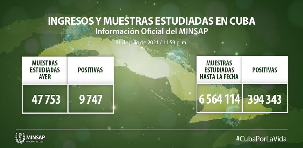 Cuba reporta 9747 muestras positivas a la Covid-19.